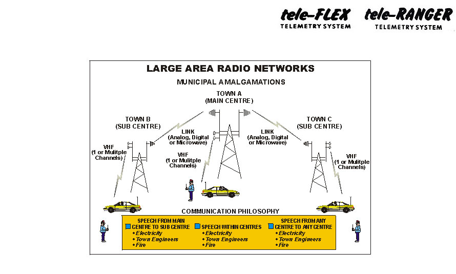 Large Area Radio Networks